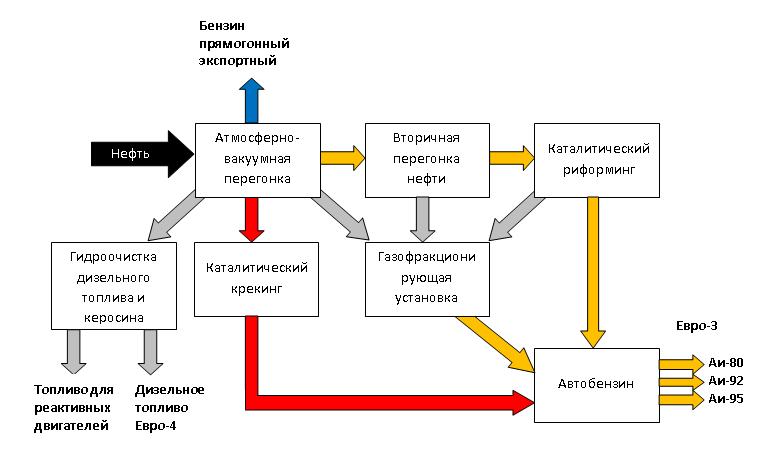 Схема процесса переработки